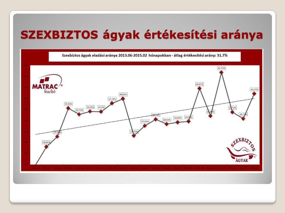 SZEXBIZTOS ágyak értékesítési aránya