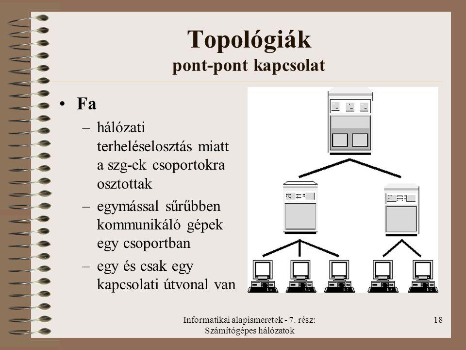 Topológiák pont-pont kapcsolat