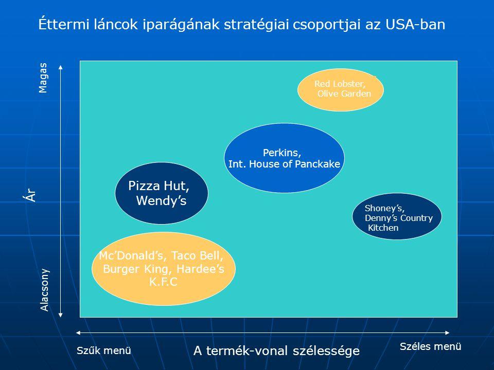 Éttermi láncok iparágának stratégiai csoportjai az USA-ban