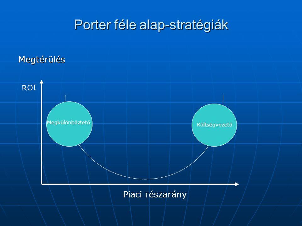 Porter féle alap-stratégiák