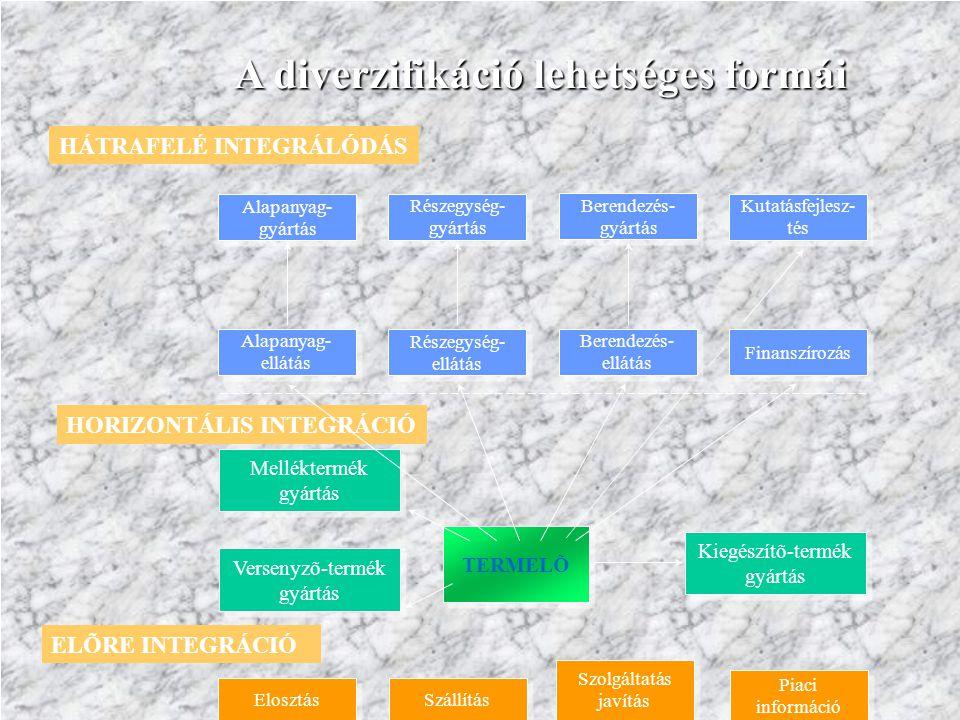 A diverzifikáció lehetséges formái