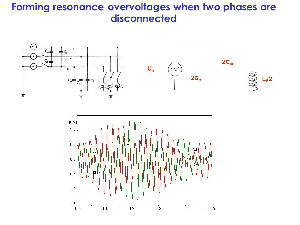 Forming resonance overvoltages when two phases are disconnected