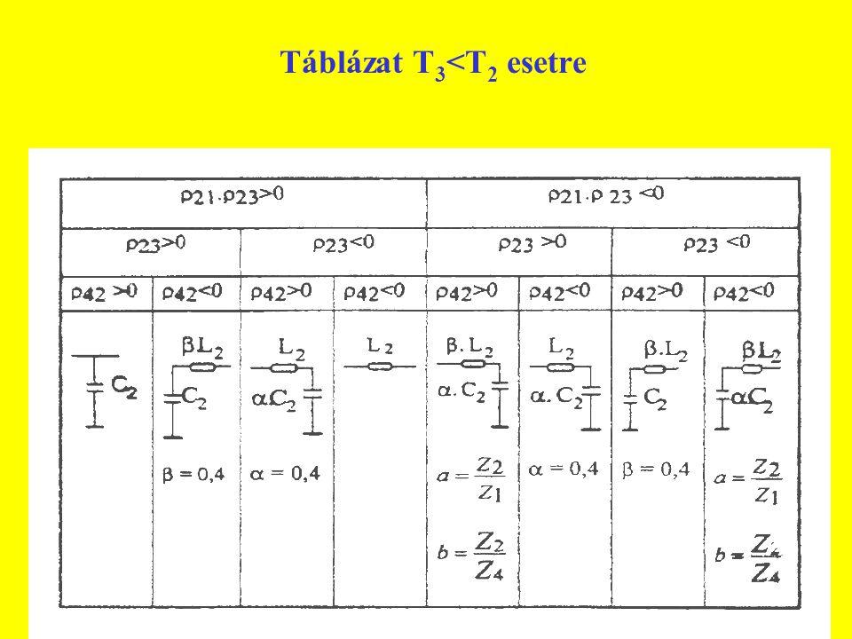 Táblázat T3<T2 esetre
