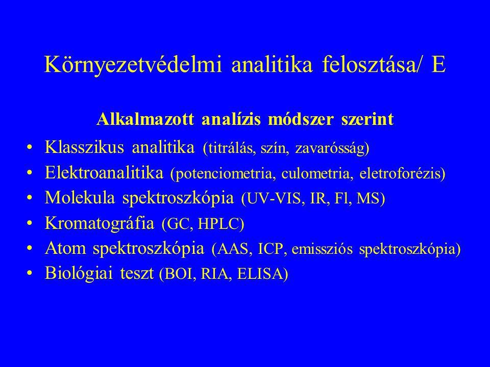 Környezetvédelmi analitika felosztása/ E
