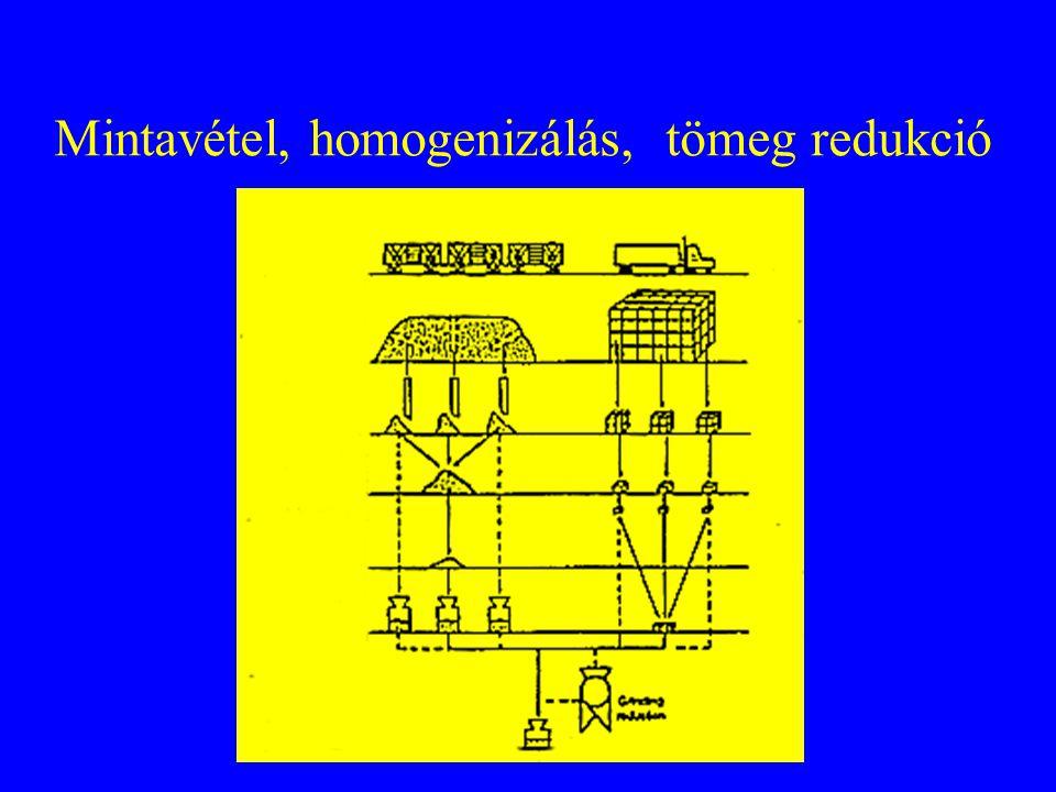 Mintavétel, homogenizálás, tömeg redukció