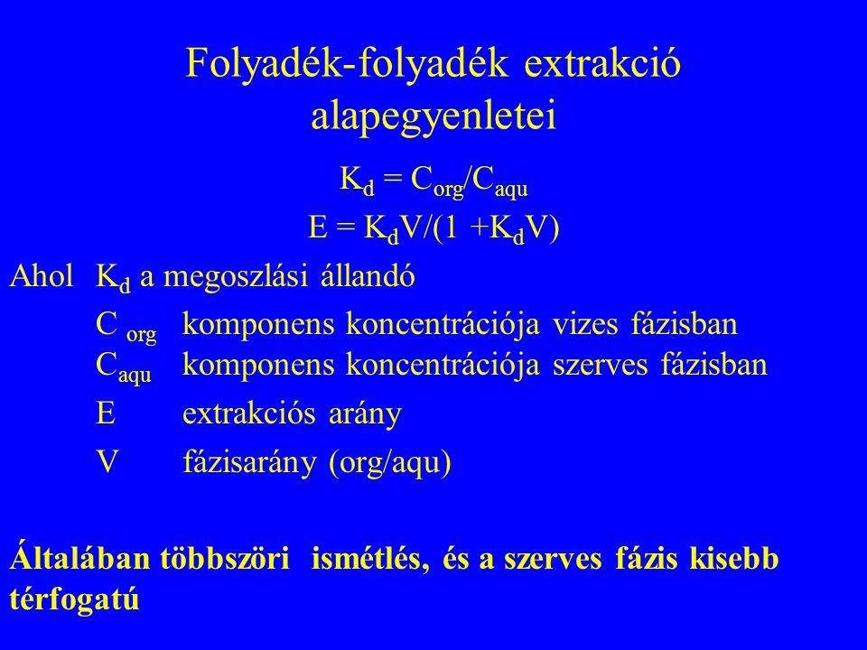 Folyadék-folyadék extrakció alapegyenletei