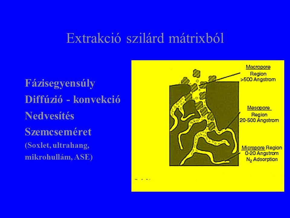 Extrakció szilárd mátrixból