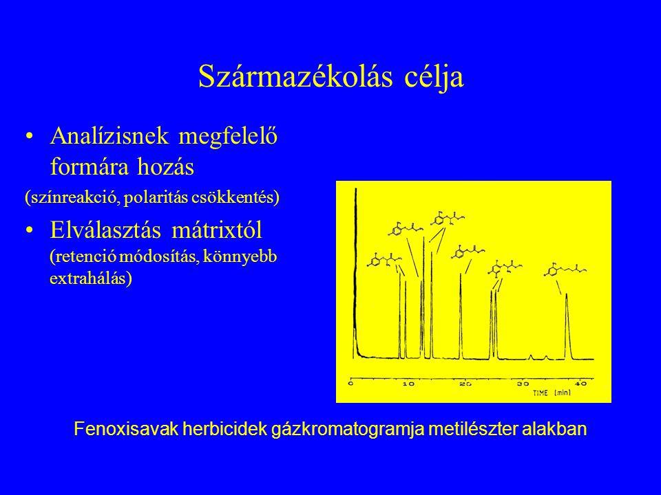 Fenoxisavak herbicidek gázkromatogramja metilészter alakban