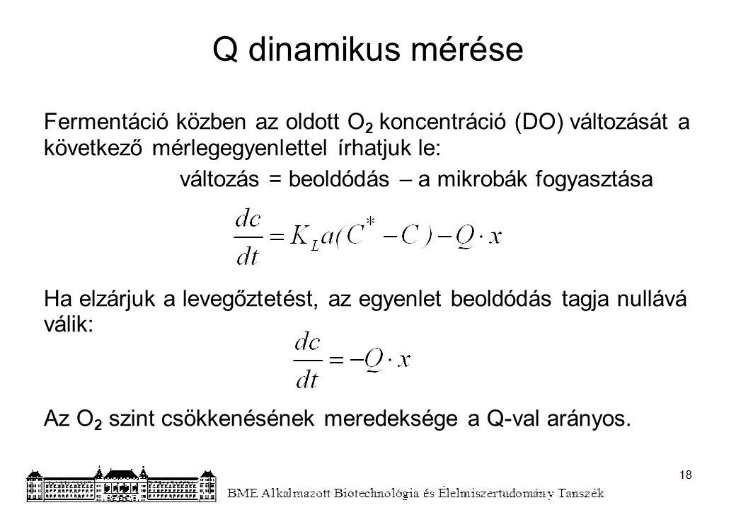 Q dinamikus mérése