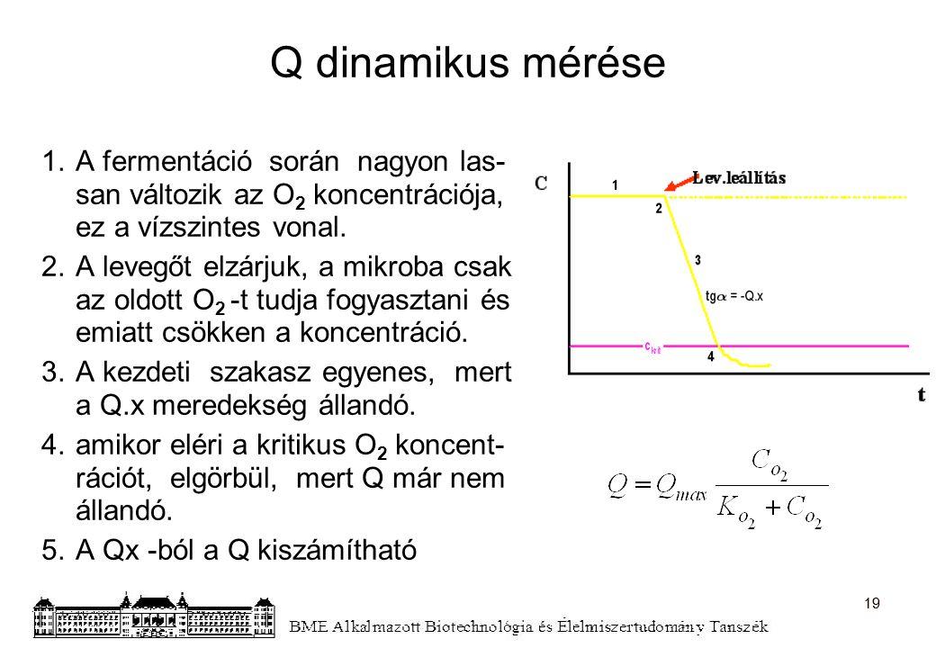 Q dinamikus mérése A fermentáció során nagyon las-
