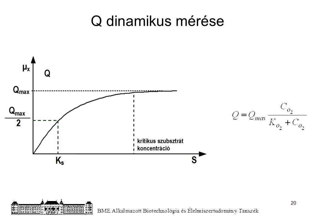 Q dinamikus mérése 20 20