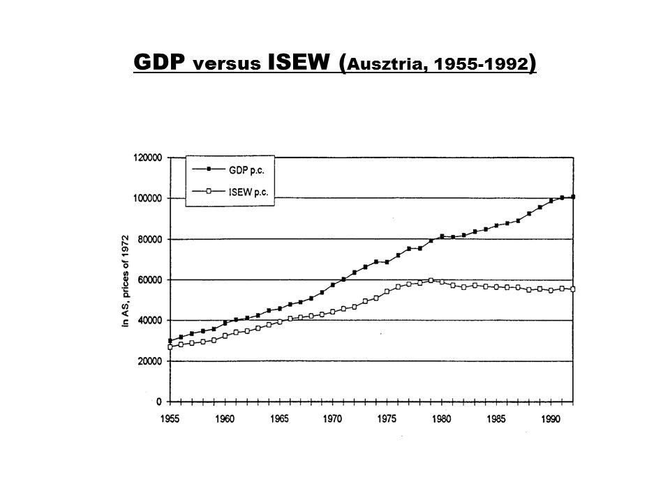 GDP versus ISEW (Ausztria, 1955-1992)