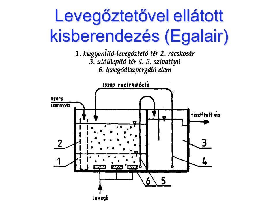 Levegőztetővel ellátott kisberendezés (Egalair)