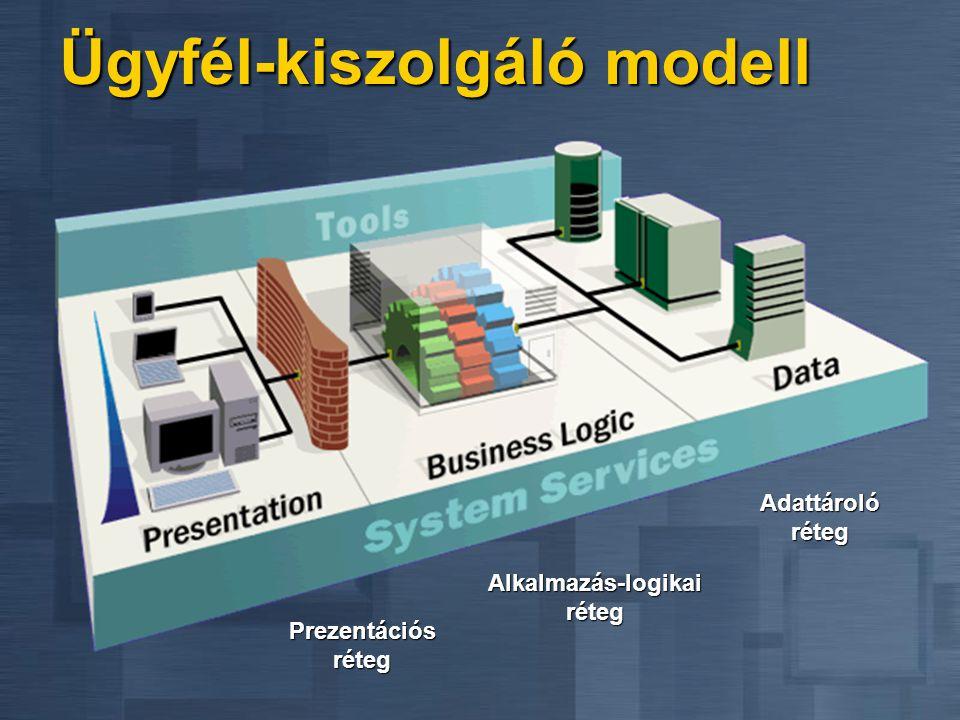 Ügyfél-kiszolgáló modell