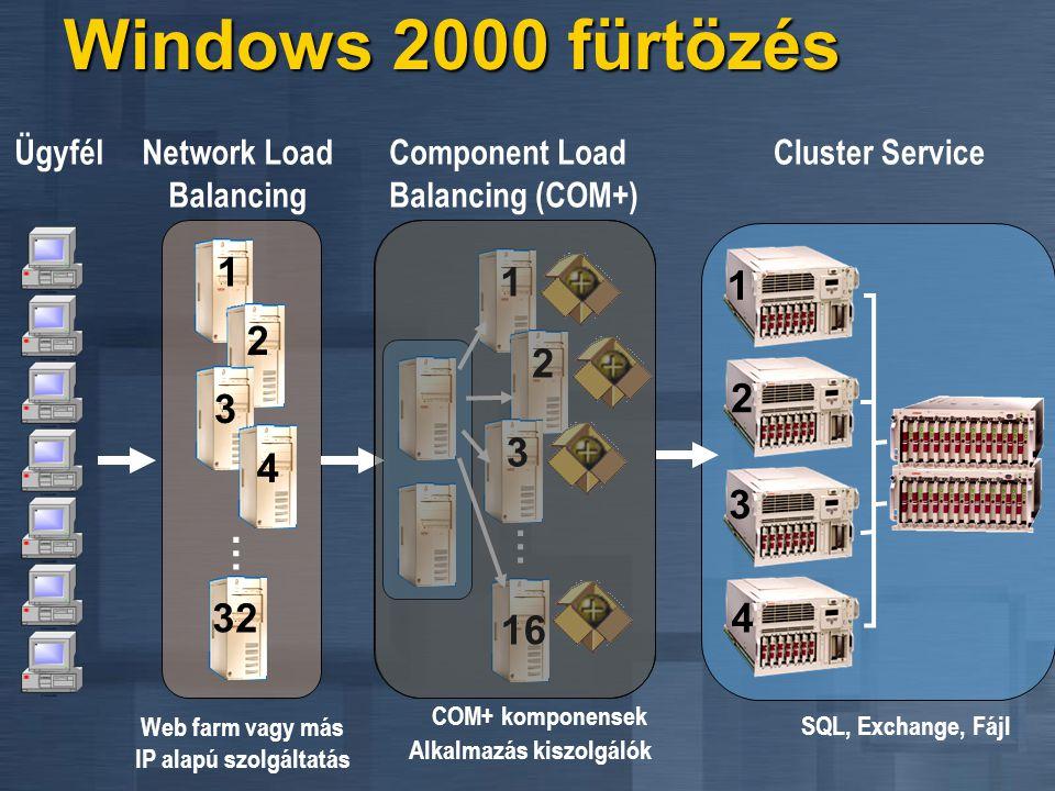 Windows 2000 fürtözés 1 1 1 2 2 2 3 3 4 3 … … 32 4 16 Ügyfél
