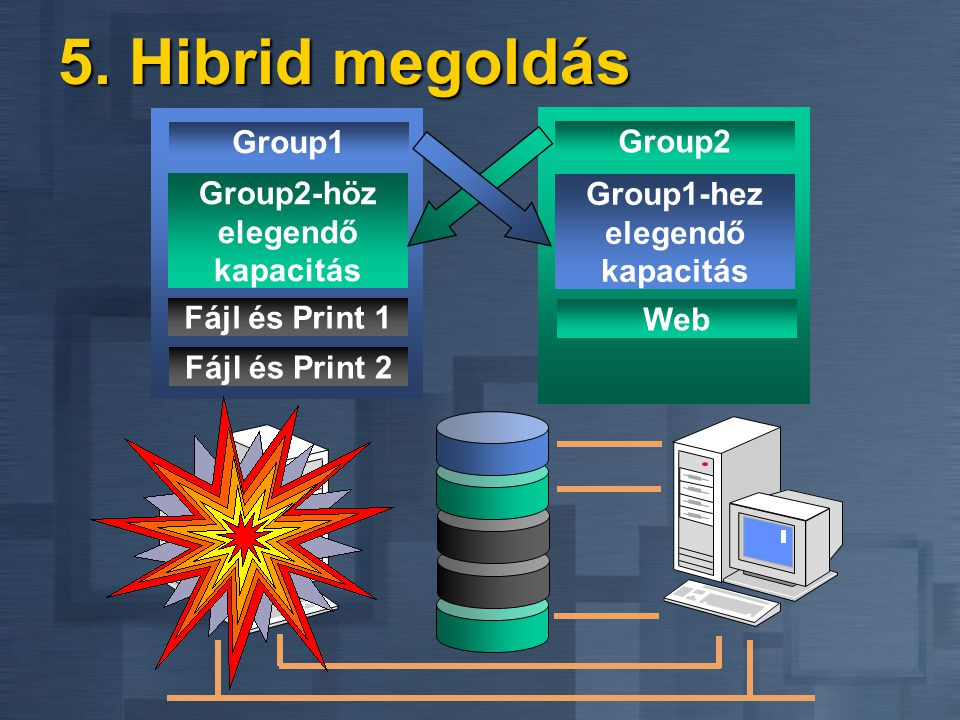 Group2-höz elegendő kapacitás Group1-hez elegendő kapacitás
