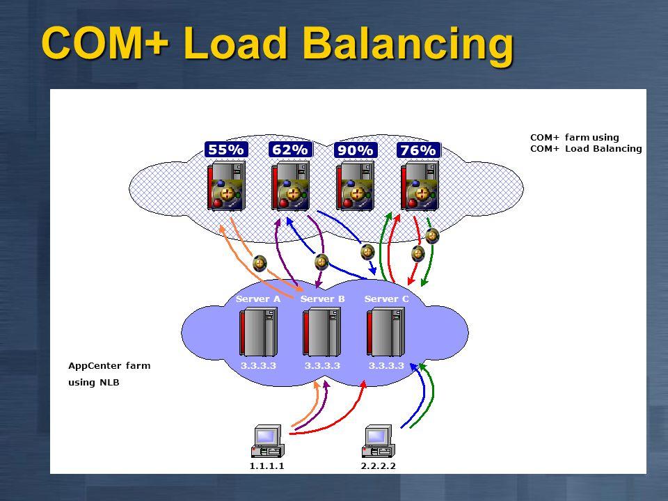 COM+ Load Balancing 12% 90% 9% 85% 34% 55% 62% 27% 22% 76%