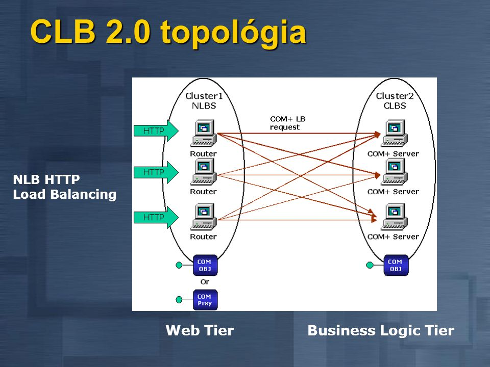 CLB 2.0 topológia NLB HTTP Load Balancing Web Tier Business Logic Tier