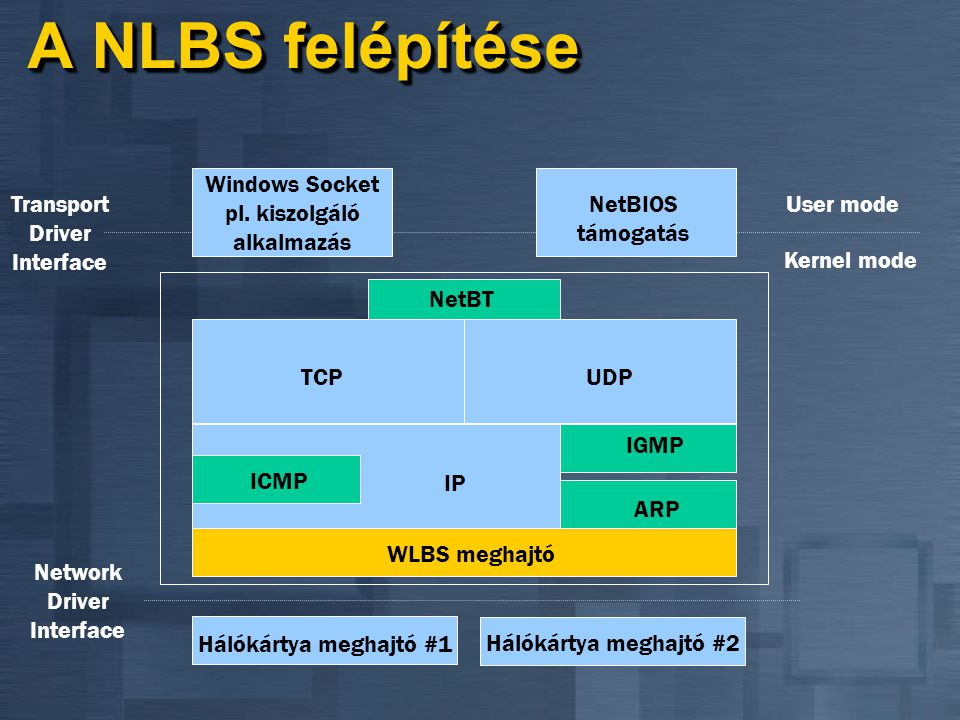 A NLBS felépítése Windows Socket pl. kiszolgáló alkalmazás