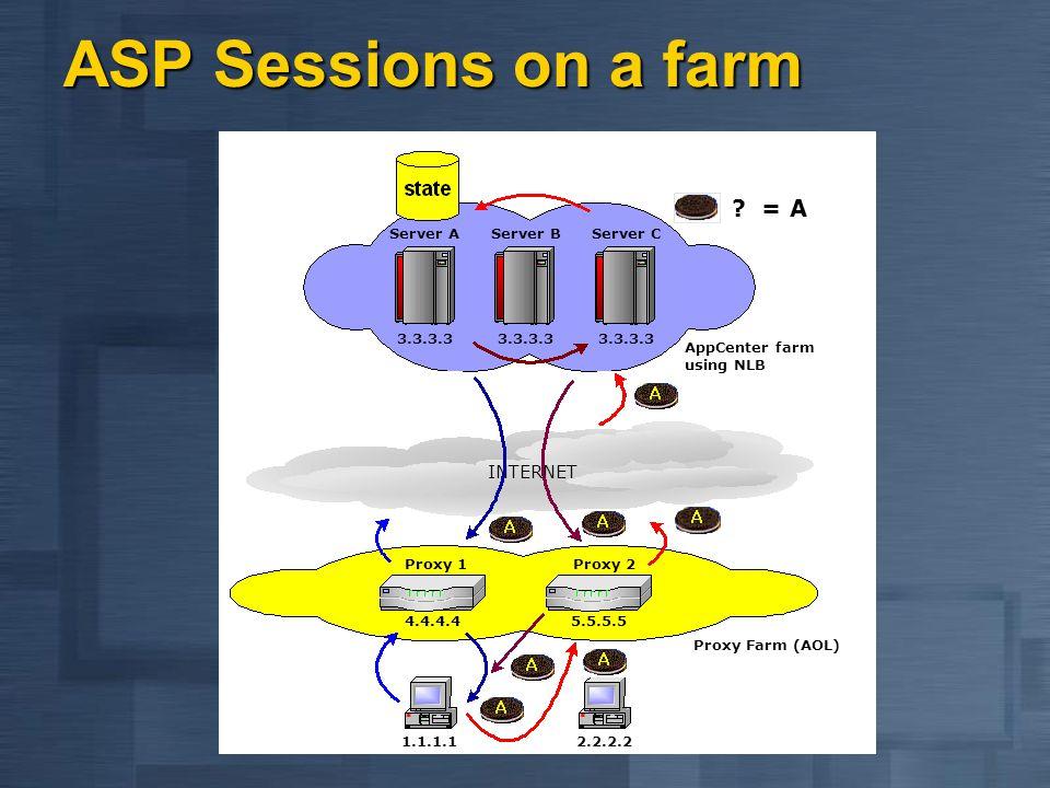 ASP Sessions on a farm = A INTERNET 1.1.1.1 2.2.2.2 Server A