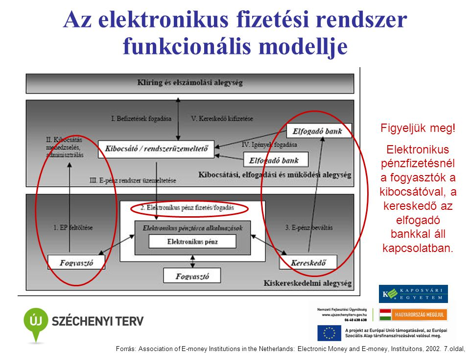 Az elektronikus fizetési rendszer funkcionális modellje