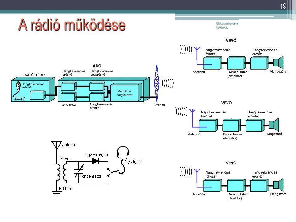A rádió működése Elektromágneses hullámok.