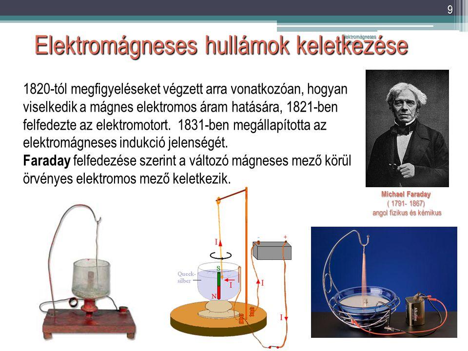Elektromágneses hullámok keletkezése