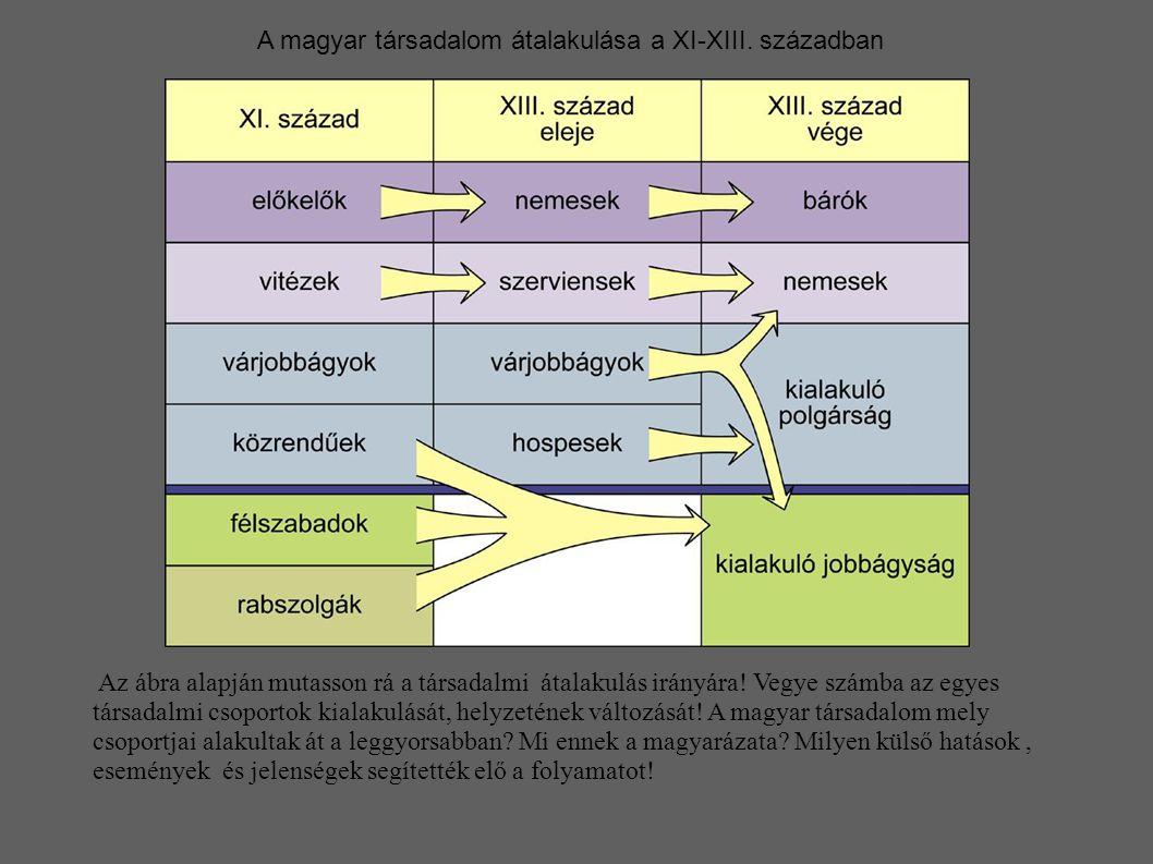 A magyar társadalom átalakulása a XI-XIII. században
