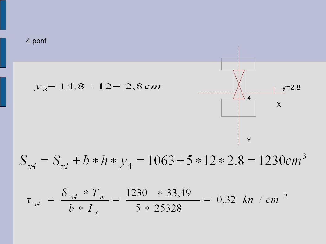 4 pont y=2,8 4 X Y