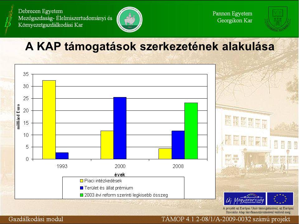 A KAP támogatások szerkezetének alakulása