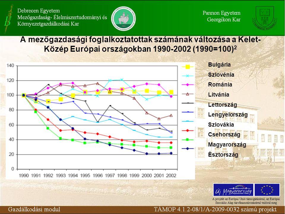 A mezőgazdasági foglalkoztatottak számának változása a Kelet- Közép Európai országokban 1990-2002 (1990=100)2