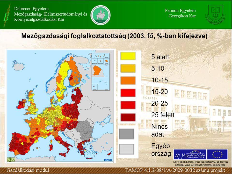 Mezőgazdasági foglalkoztatottság (2003, fő, %-ban kifejezve)