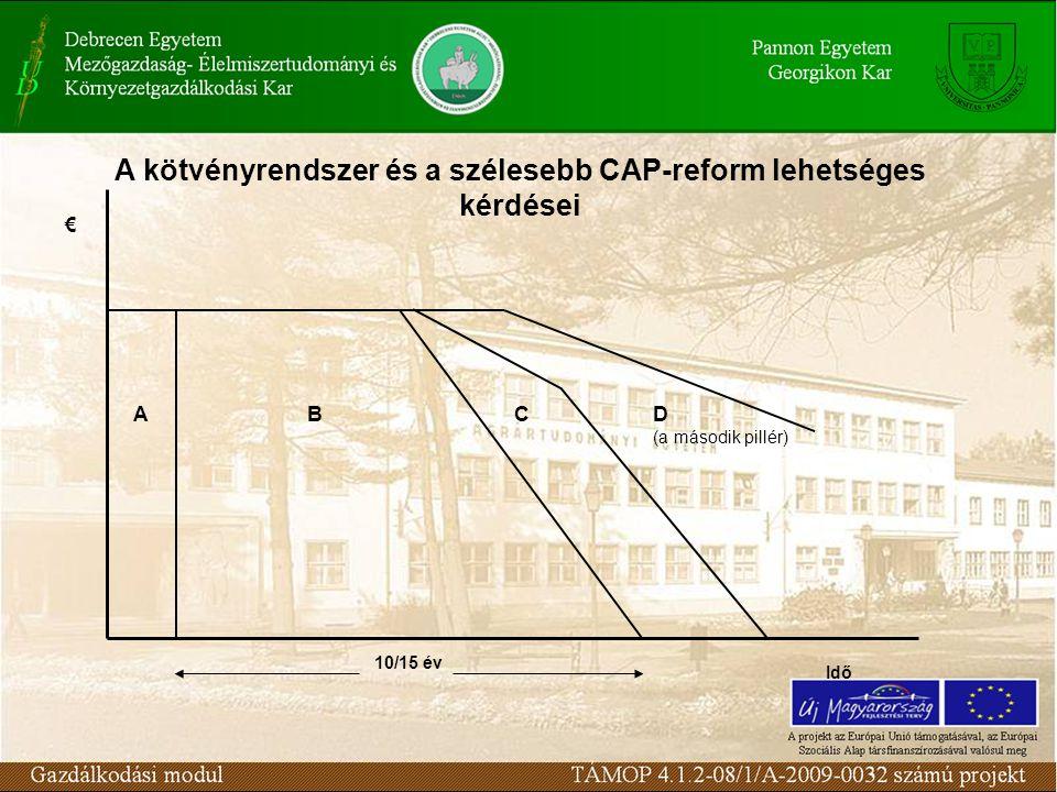 A kötvényrendszer és a szélesebb CAP-reform lehetséges kérdései