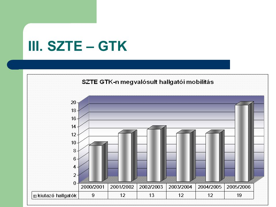 III. SZTE – GTK
