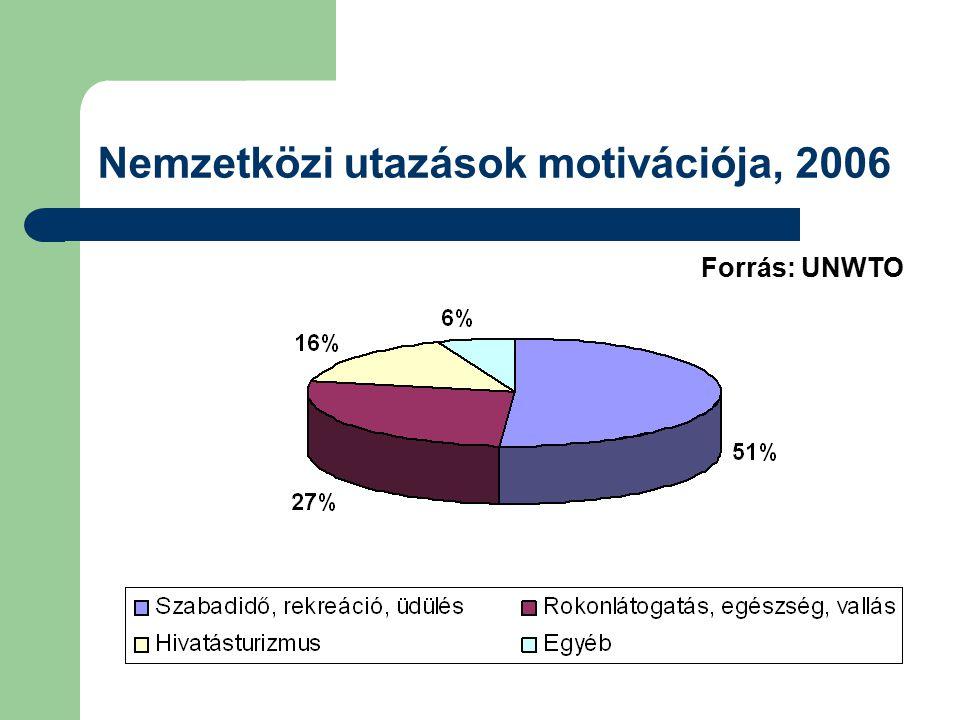 Nemzetközi utazások motivációja, 2006