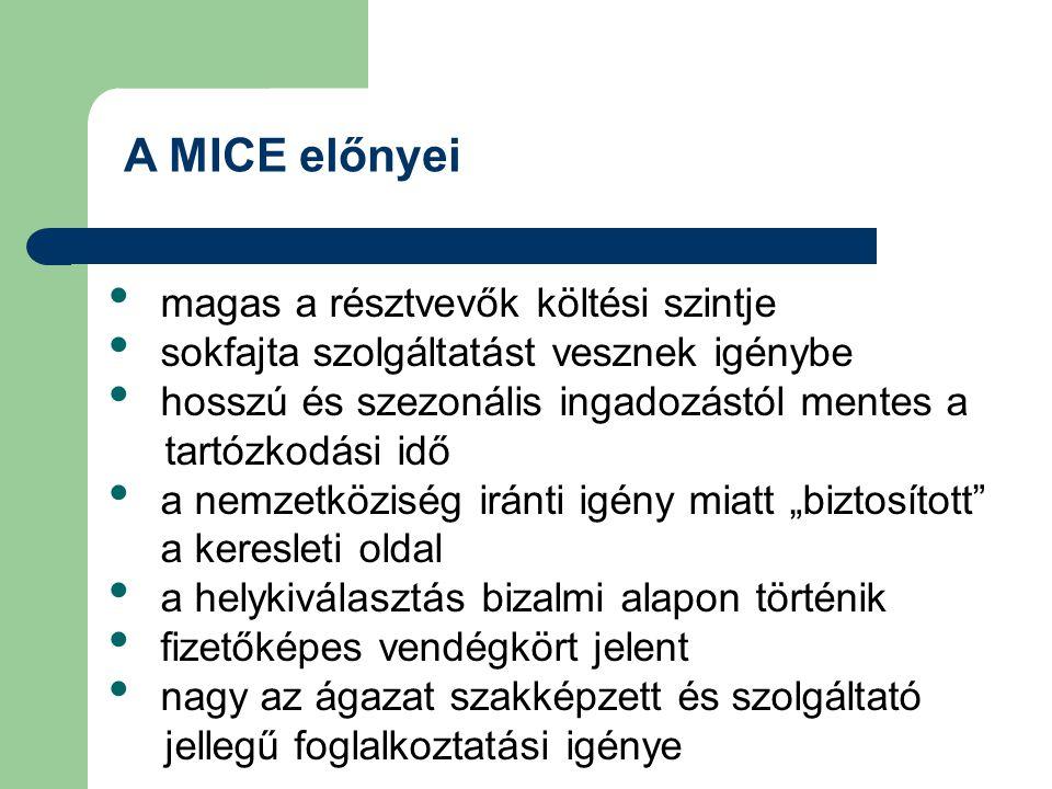A MICE előnyei magas a résztvevők költési szintje