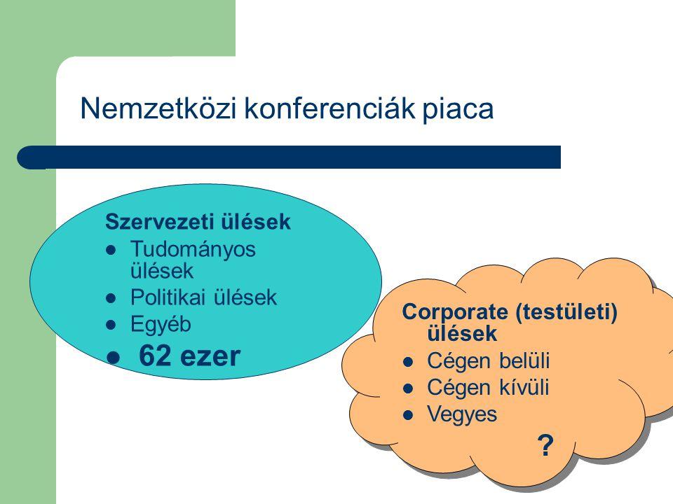 Nemzetközi konferenciák piaca