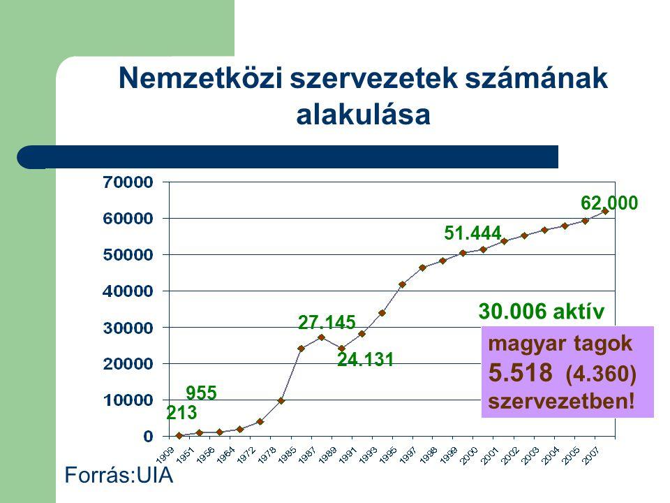 Nemzetközi szervezetek számának alakulása