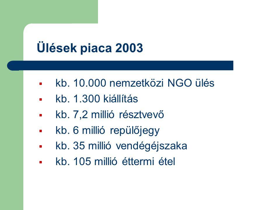 Ülések piaca 2003 kb. 10.000 nemzetközi NGO ülés kb. 1.300 kiállítás