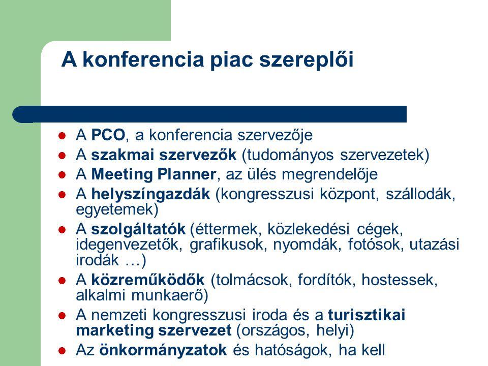 A konferencia piac szereplői