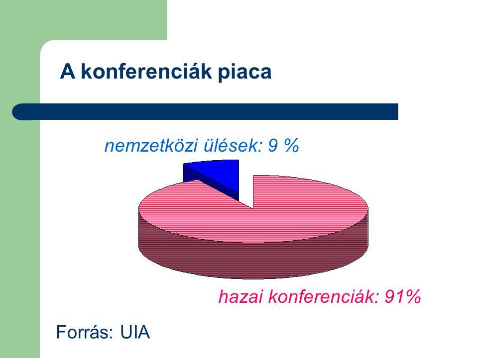 A konferenciák piaca nemzetközi ülések: 9 % hazai konferenciák: 91%