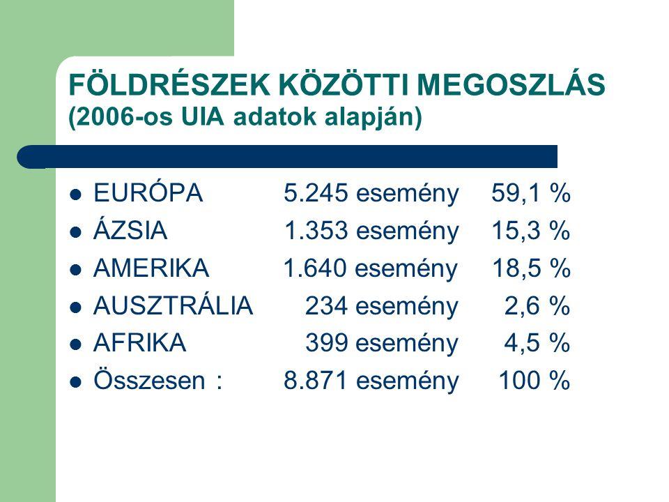 FÖLDRÉSZEK KÖZÖTTI MEGOSZLÁS (2006-os UIA adatok alapján)