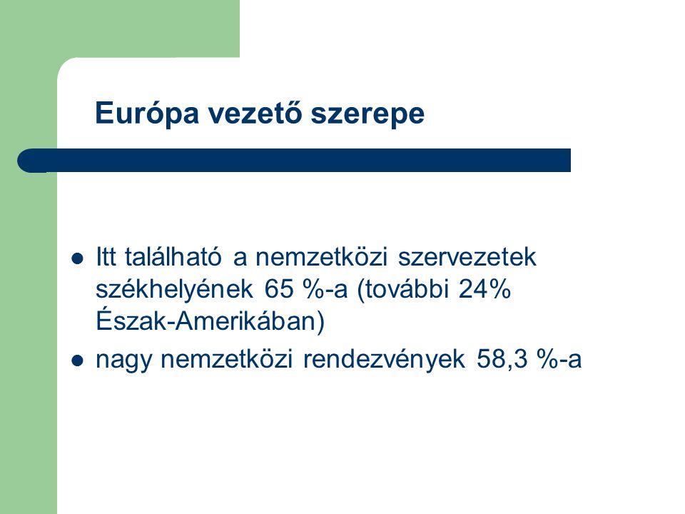 Európa vezető szerepe Itt található a nemzetközi szervezetek székhelyének 65 %-a (további 24% Észak-Amerikában)