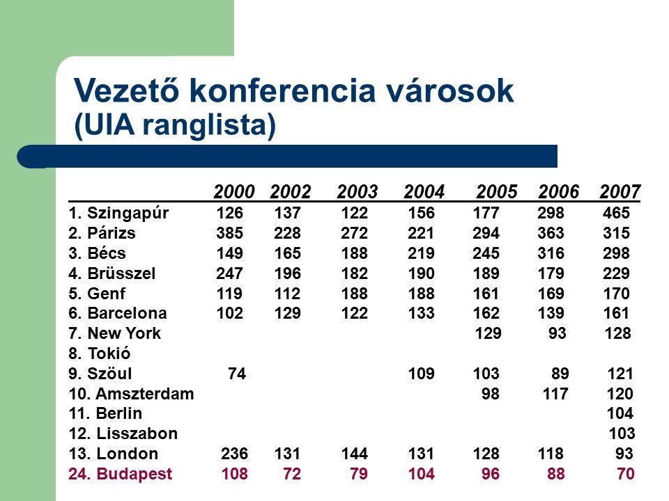 Vezető konferencia városok