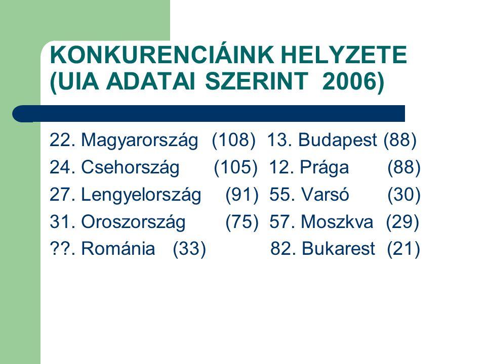 KONKURENCIÁINK HELYZETE (UIA ADATAI SZERINT 2006)