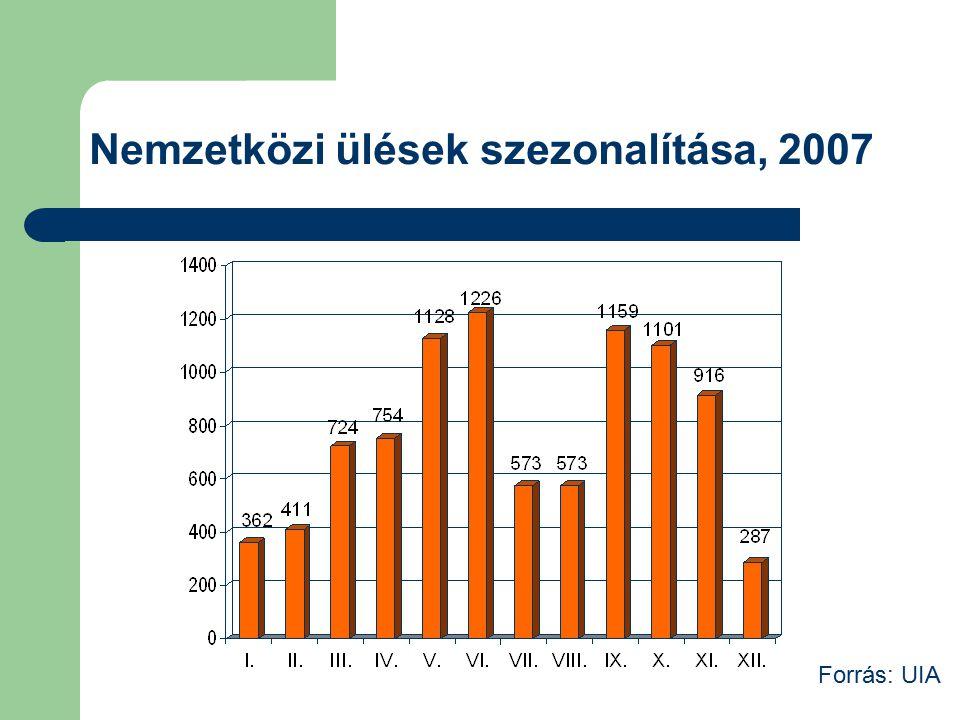 Nemzetközi ülések szezonalítása, 2007