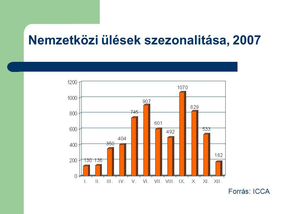 Nemzetközi ülések szezonalitása, 2007