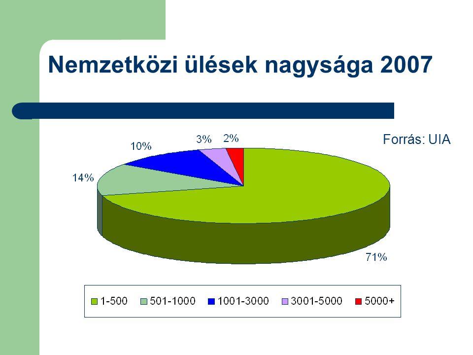 Nemzetközi ülések nagysága 2007