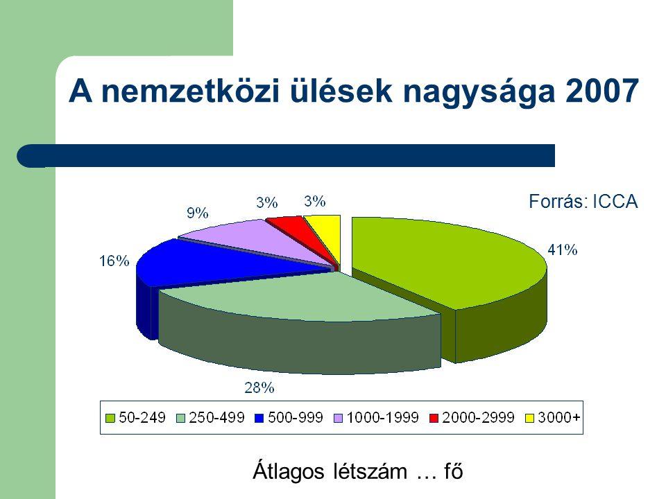 A nemzetközi ülések nagysága 2007