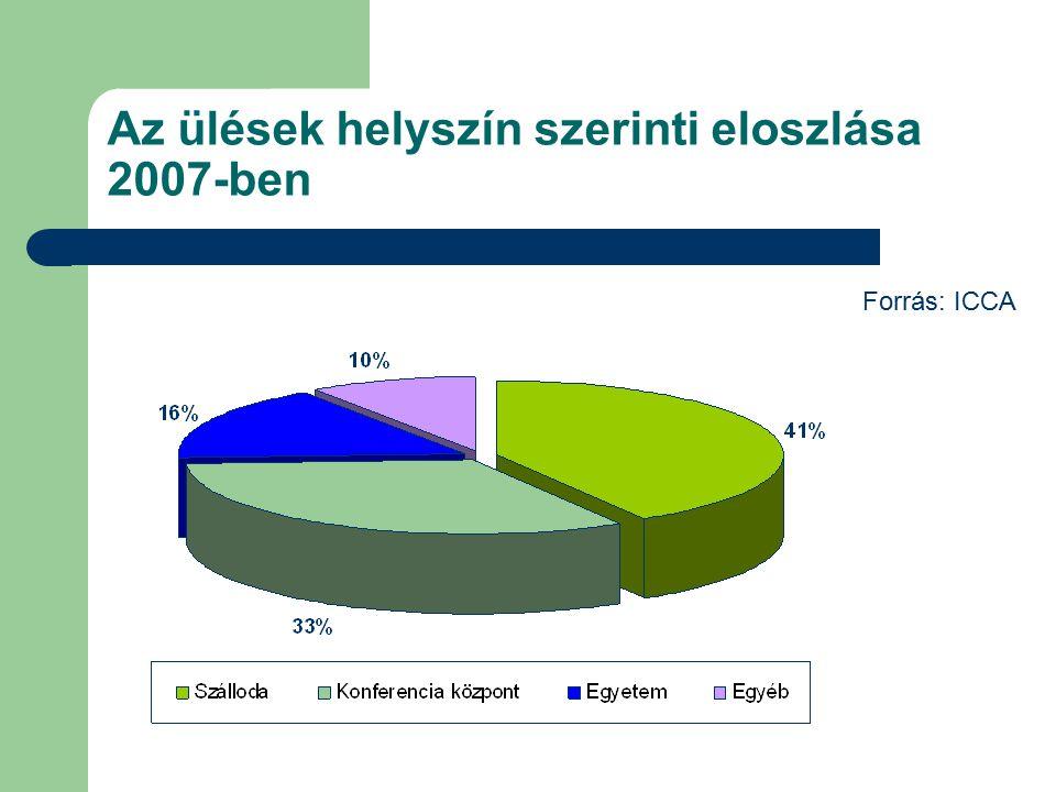 Az ülések helyszín szerinti eloszlása 2007-ben